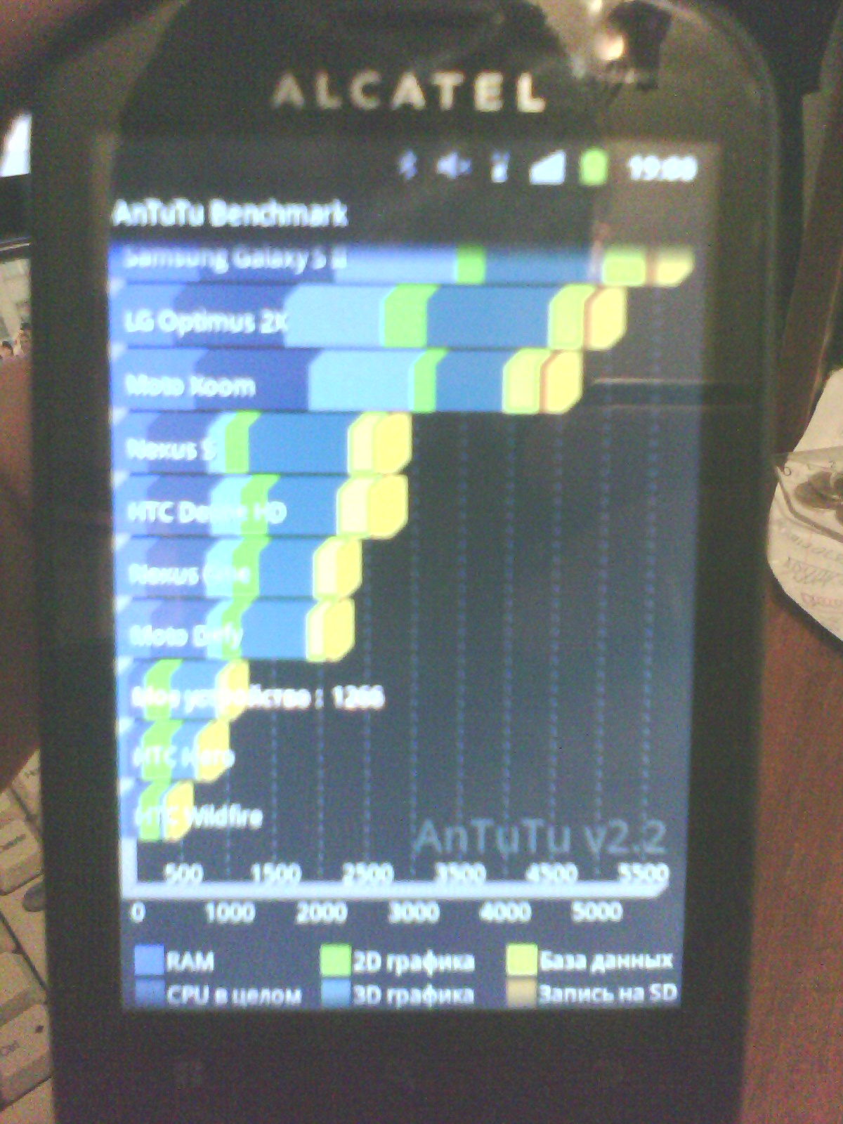 Antutu Benchmark Alcatel OT-990